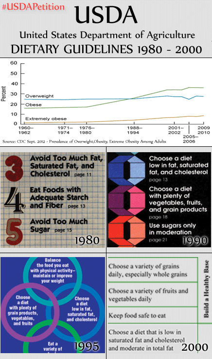 Obesity and Dietary Guidelines